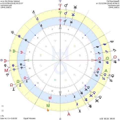 world 2019 horoscope